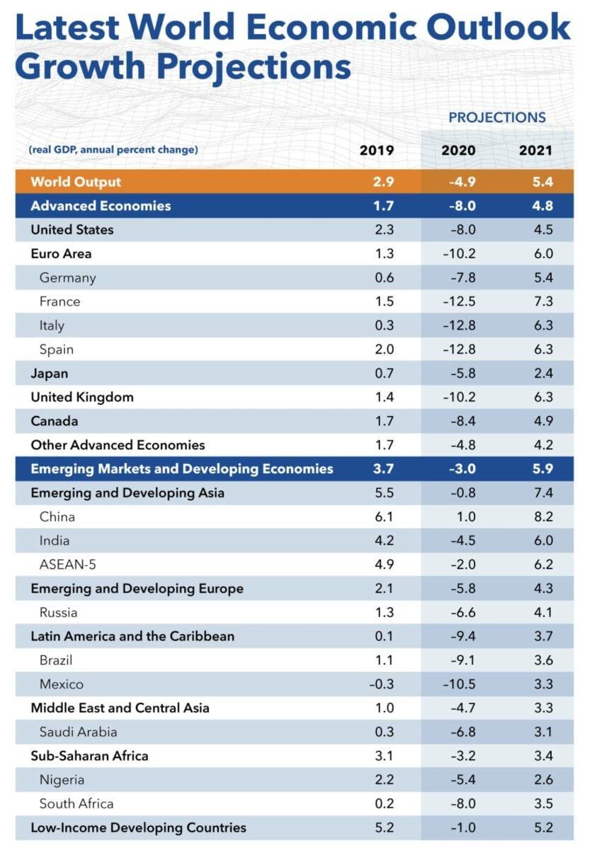 Aktuelle Übersicht zur BIP-Prognose des IWF