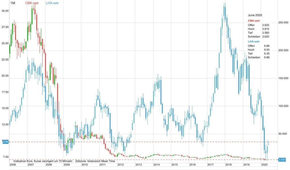Aktie von Lufthansa vs Commerzbank