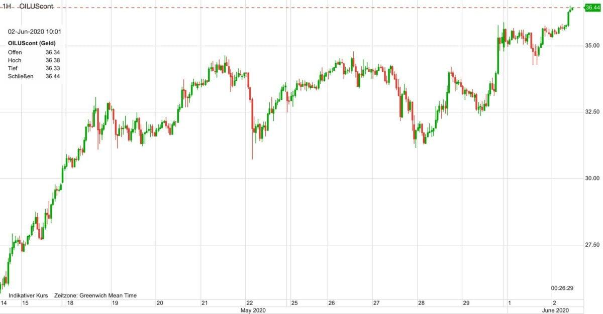 Ölpreis seit dem 14. Mai