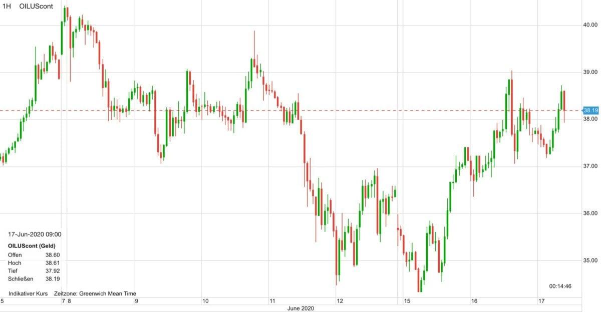 Chart zeigt Ölpreis im Verlauf der letzten zehn Tage