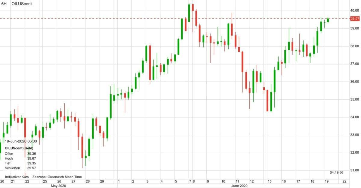 WTI Ölpreis im Kursverlauf seit dem 20. Mai