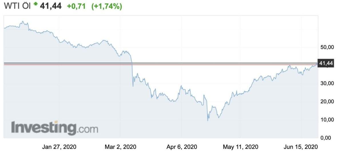 Chart zeigt den WTI Ölpreis Verlauf in den letzten sechs Monaten