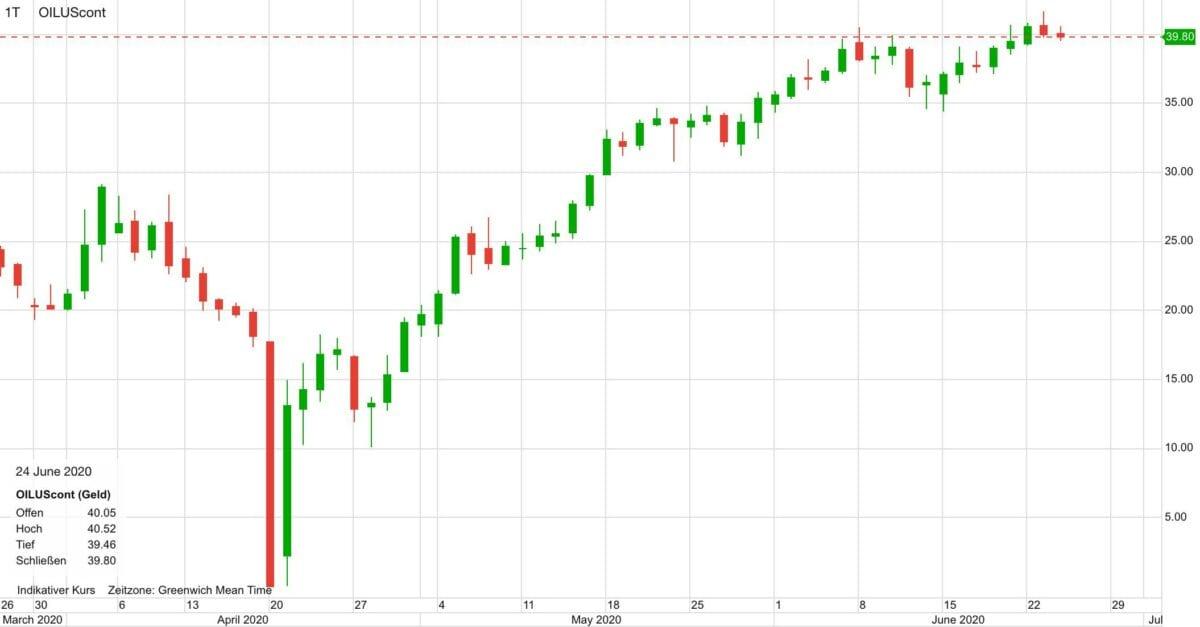 Chart zeigt Kursverlauf im Ölpreis seit März