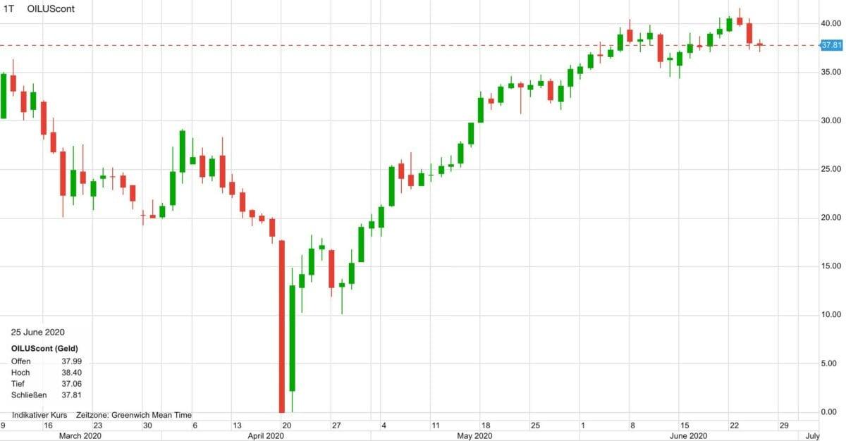 Der Chart zeigt den Ölpreis-Verlauf seit März