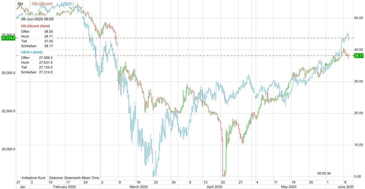 Ölpreis im Vergleich zum Dow seit Januar