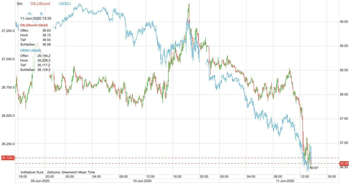 Ölpreis vs Dow 30 auf CFD-Basis seit Dienstag Abend