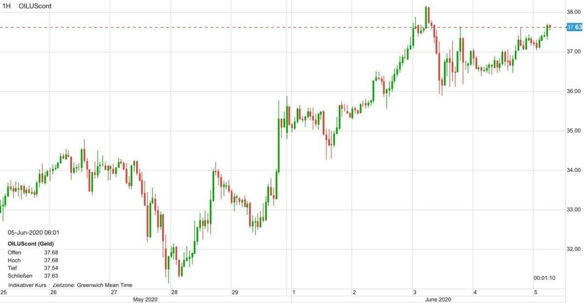 Ölpreis Chart zeigt den Verlauf der letzten zehn Tage