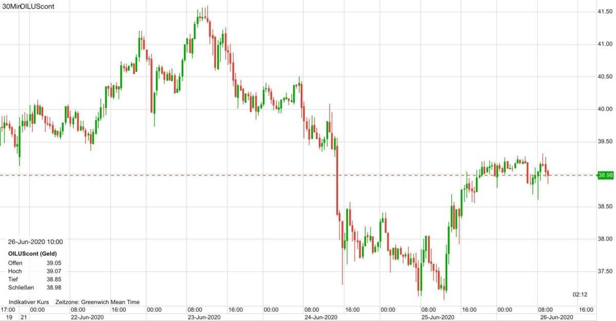 WTI Ölpreis seit Anfang der Woche