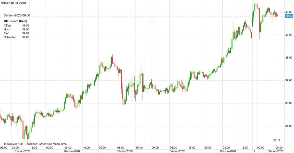 Ölpreis Verlauf als Chart seit dem 1. Juni