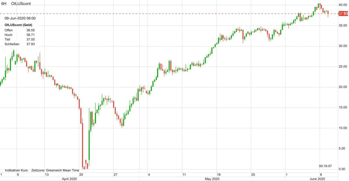 Ölpreis seit Anfang April im Kursverlauf