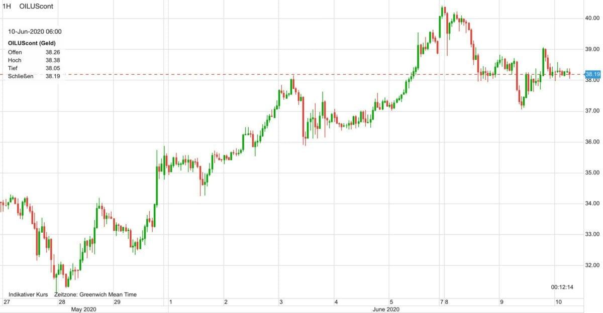 Kursverlauf im WTI Ölpreis seit dem 27. Mai