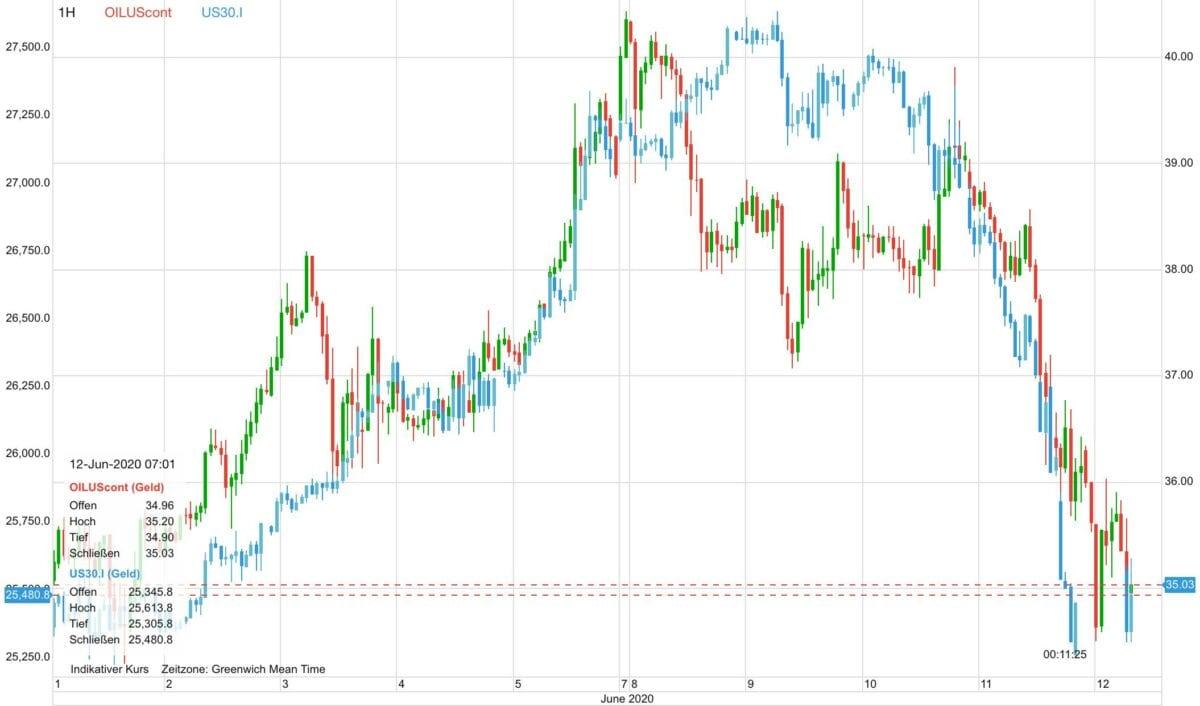 Ölpreis im Vergleich zum Aktienmarkt seit dem 1. Juni