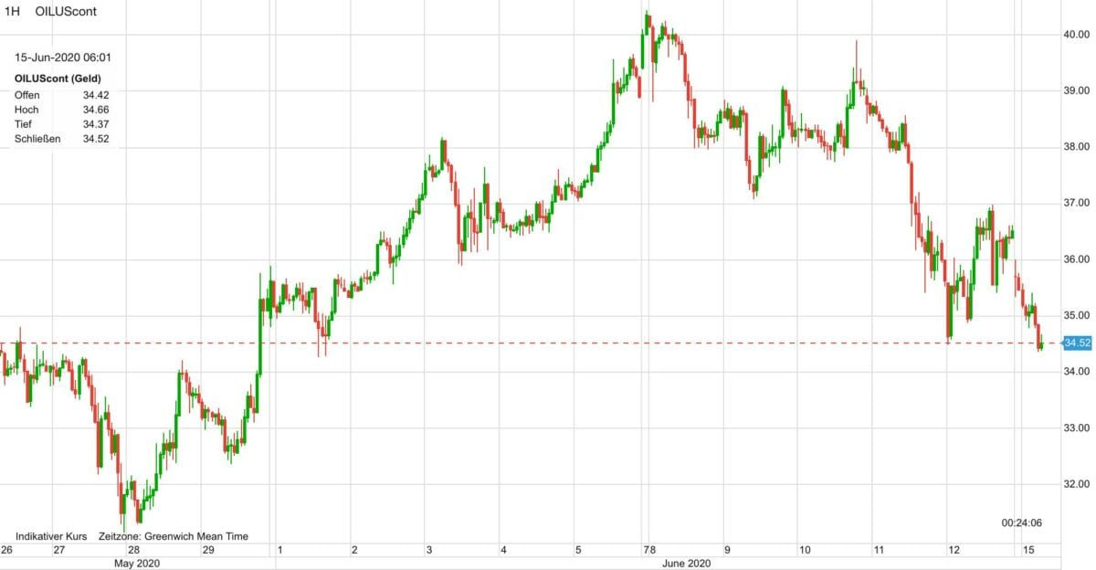 Ölpreis Verlauf seit dem 26. Mai