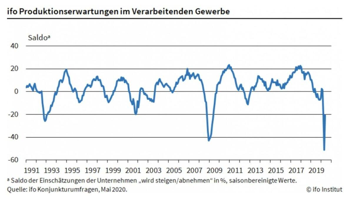 Die Erwartungen der Industrie für die Produktion als Chart
