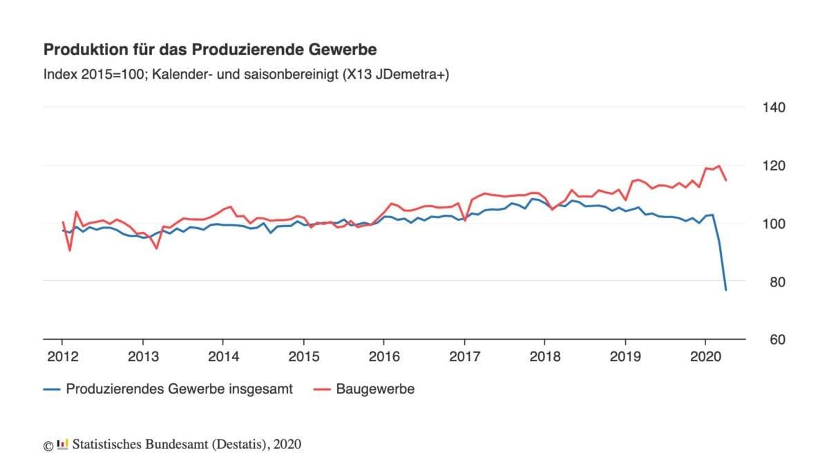 Industrieproduktion Chart