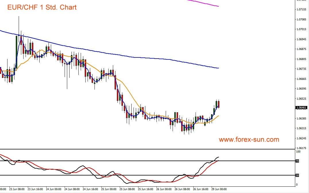 Dieser Chart zeigt den Euro gegen den Schweizer Franken