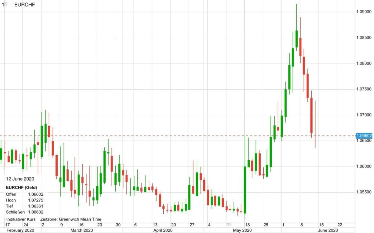 Euro vs Schweizer Franken seit Februar