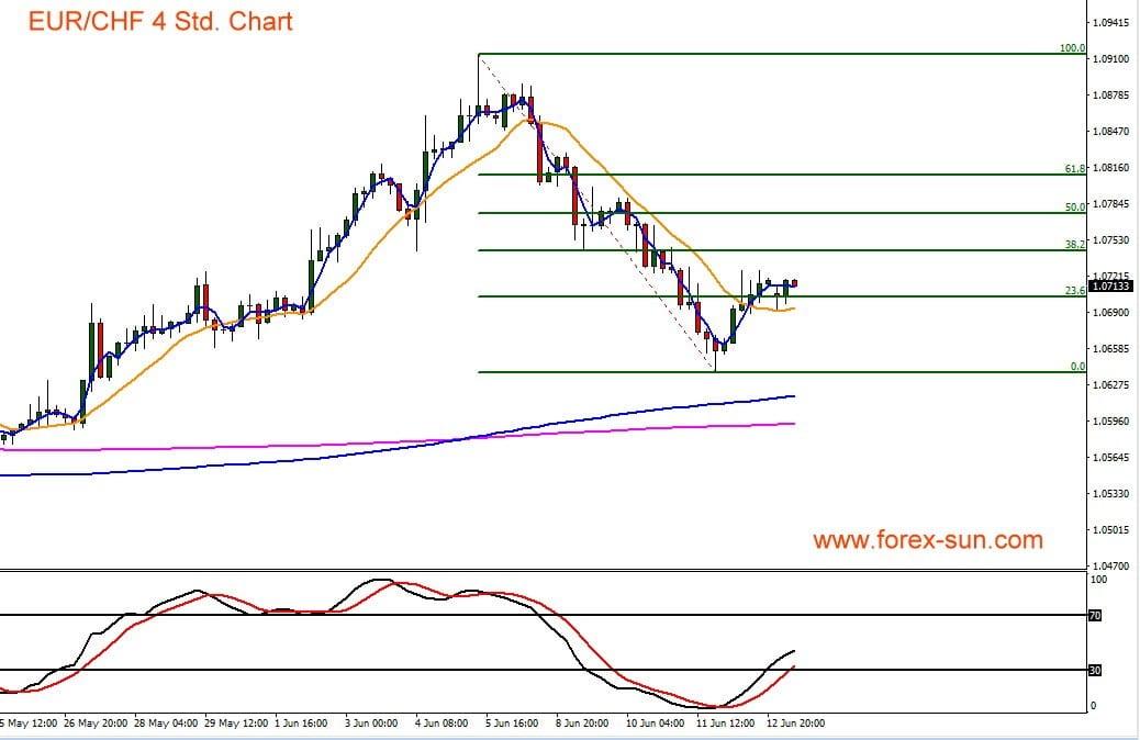 Euro gegen Schweizer Franken als Chart dargestellt