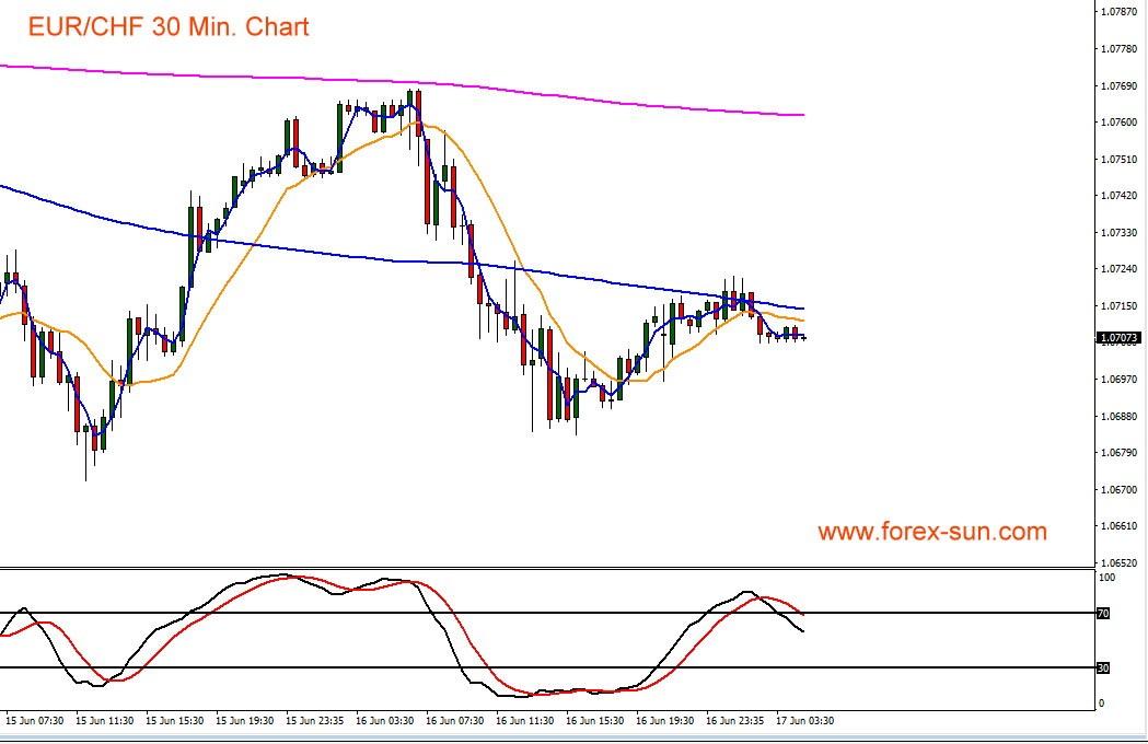 Euro gegen Schweizer Franken im Kursverlauf als Chart