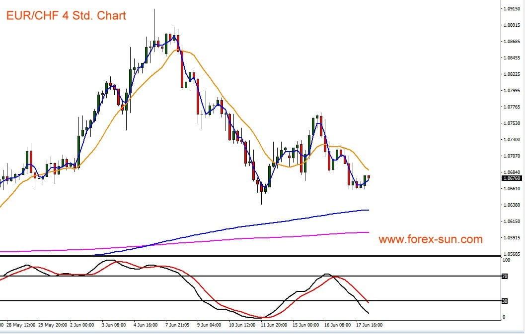 Chart zeigt Kursverlauf von Euro gegen Schweizer Franken