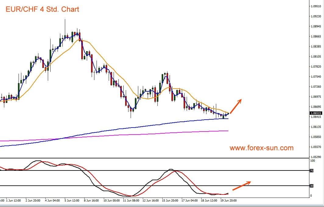 Kursverlauf als Chart von Euro gegen Schweizer Franken