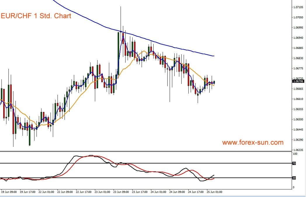 Chart zeigt Euro gegen Schweizer Franken