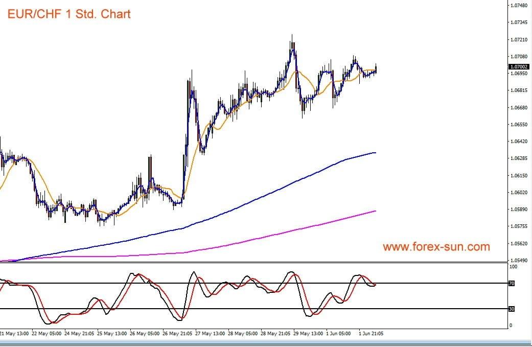 Euro vs Schweizer Franken Chart