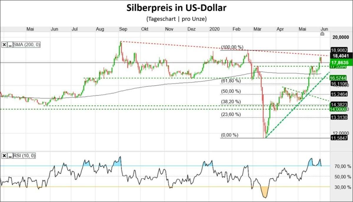 Silberpreis Verlauf im Chart