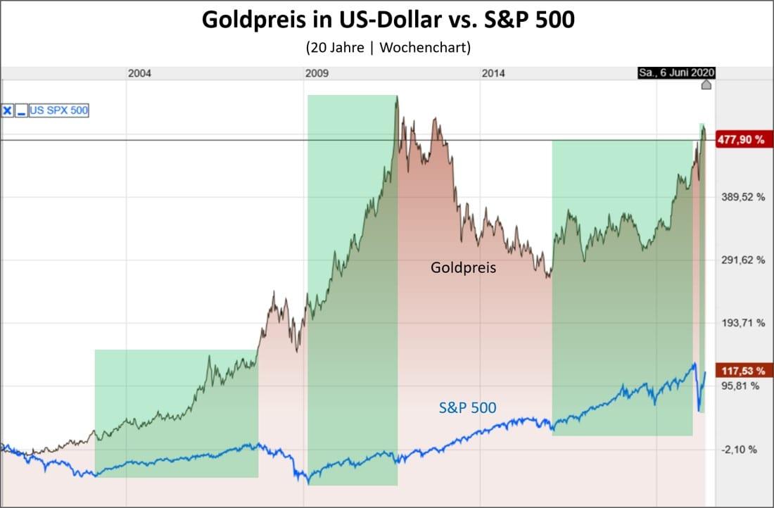 Chart Goldpreis vs S&P 500 Vergleich