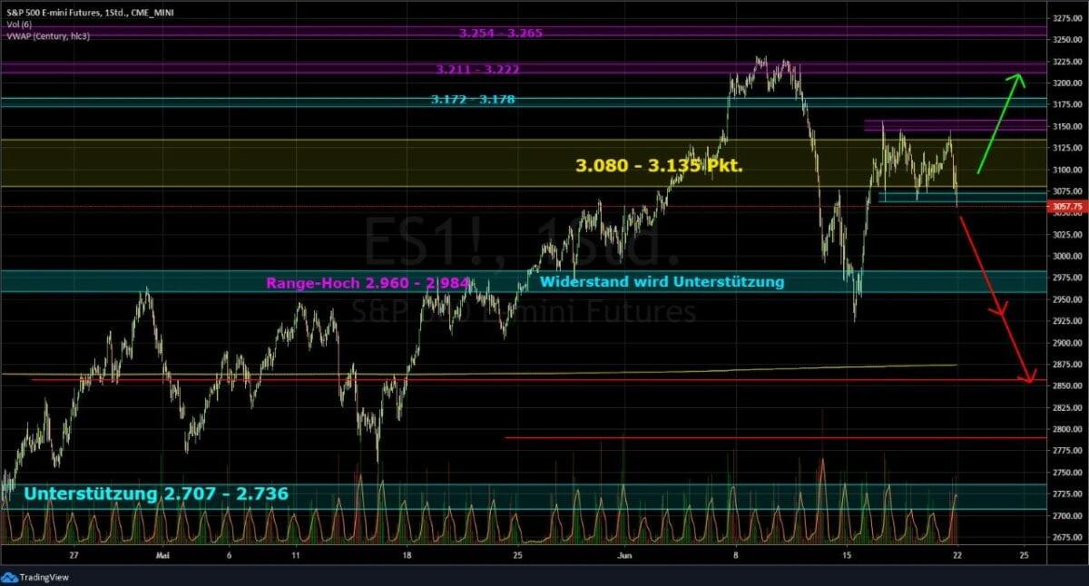 Chart des S&P 500 als dem wichtigsten Aktienindex an der Börse