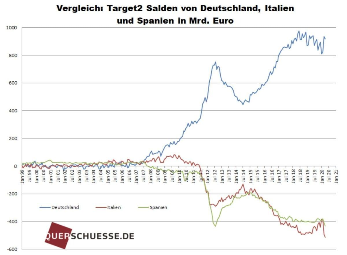 Grafik der Target2 Salden der Notenbanken im Eurosystem