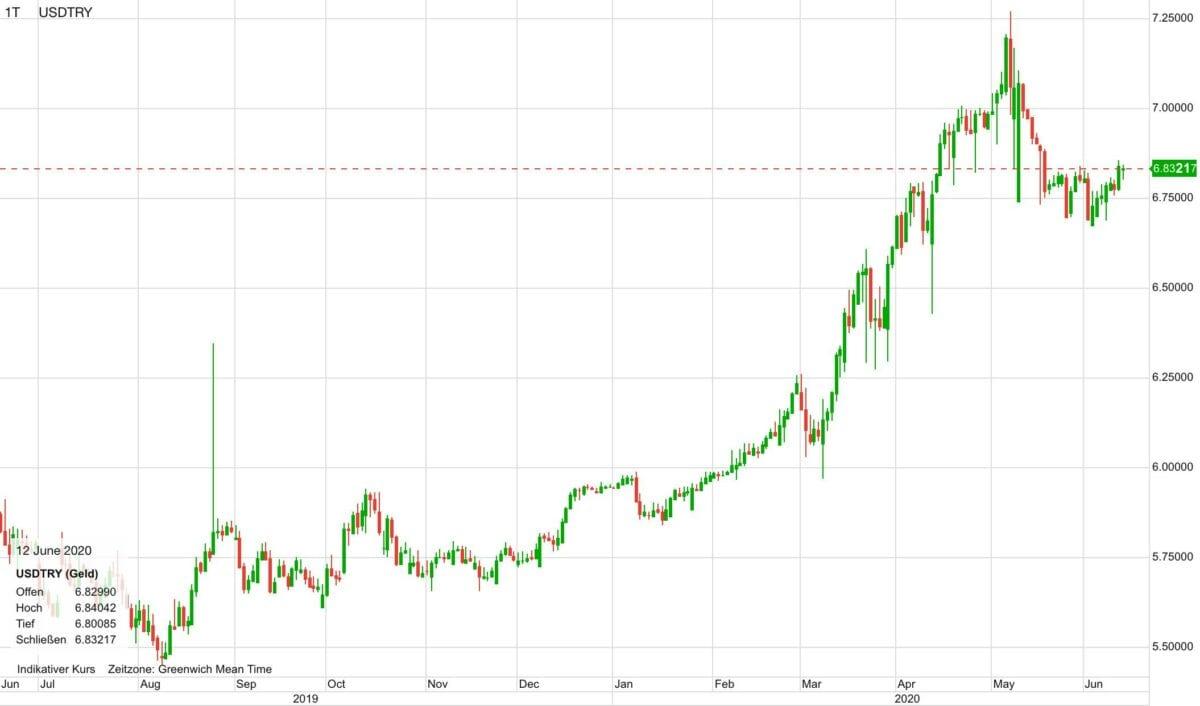US-Dollar gegen die türkische Lira seit Sommer 2019