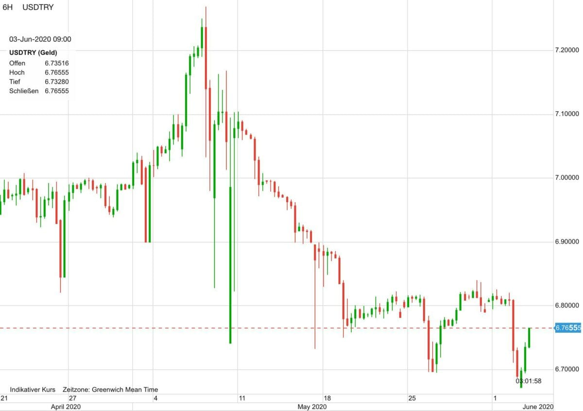 US-Dollar vs Türkische Lira im Verlauf seit dem 21. April