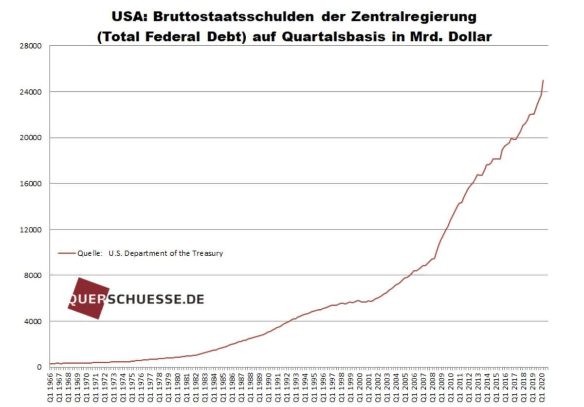Staatsschulden der USA als Grafik