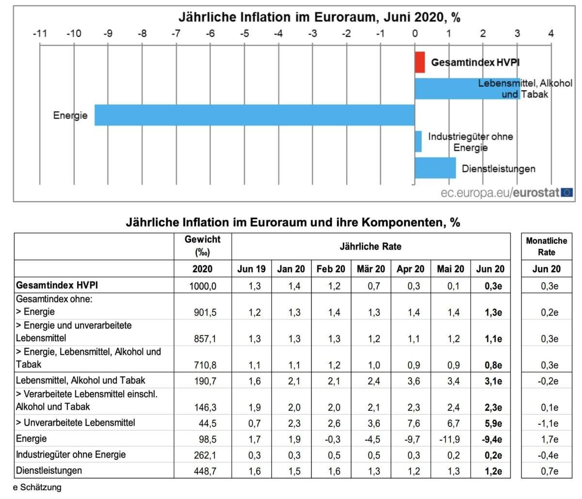 Grafik zeigt Details der Verbraucherpreise