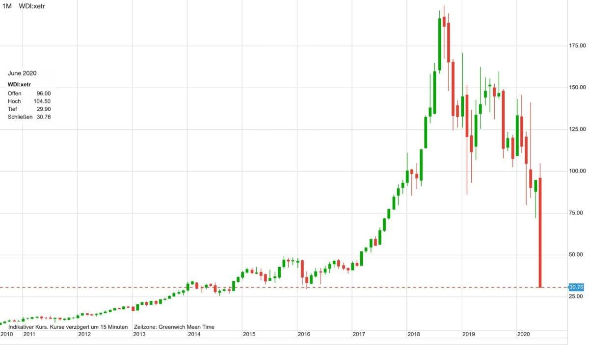 Wirecard-Aktie als Chart seit zehn Jahren