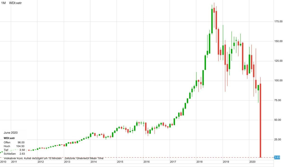 Chart zeigt den Absturz der Aktie auch nach der Wirecard-Insolvenz