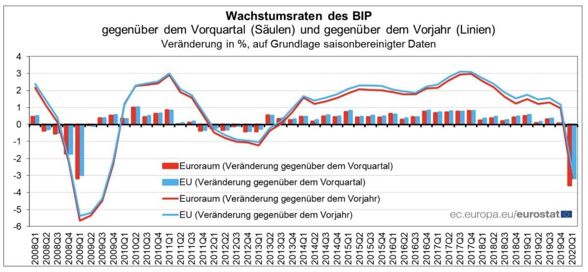 Absturz im EU-BIP