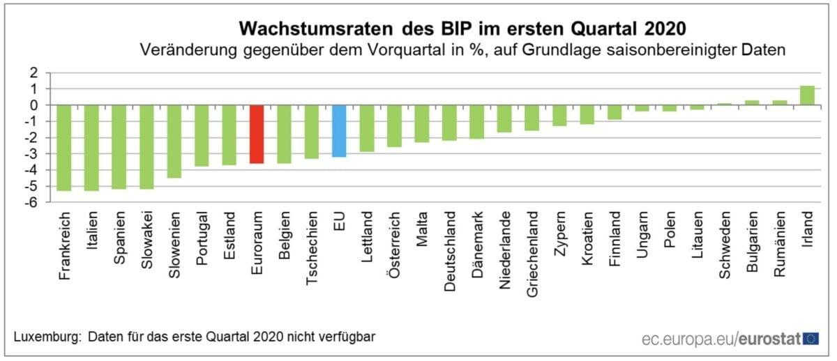 Absturz der Wirtschaft in der EU nach Ländern