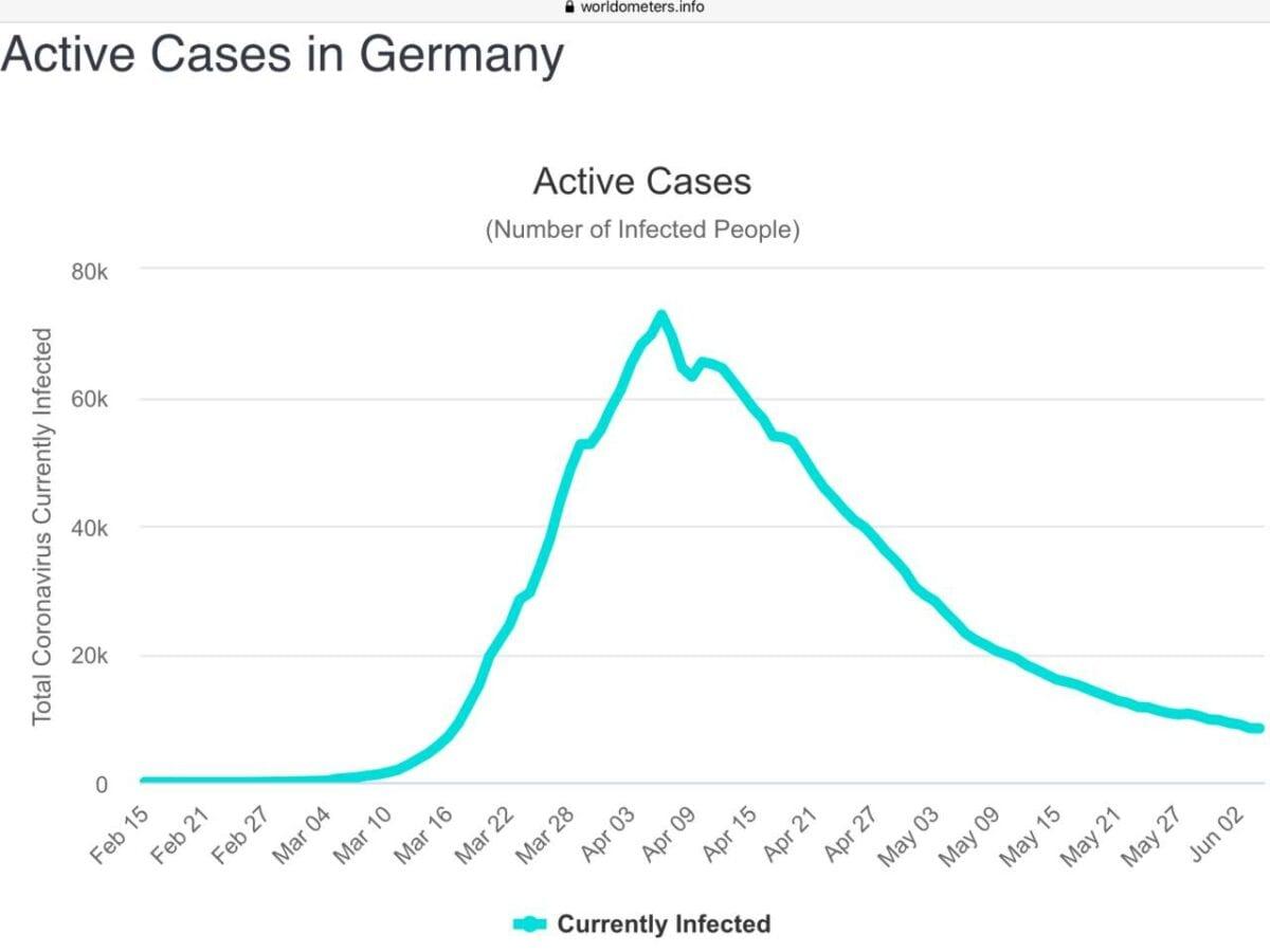 Covid-19 Chart Deutschland