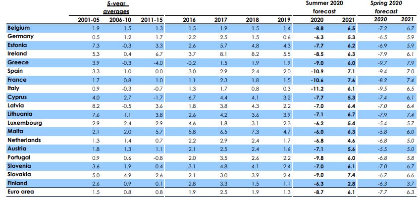Die Prognose der EU-Kommission für die Wirtchaften der vercshiedenden Länder in der Coronakrise