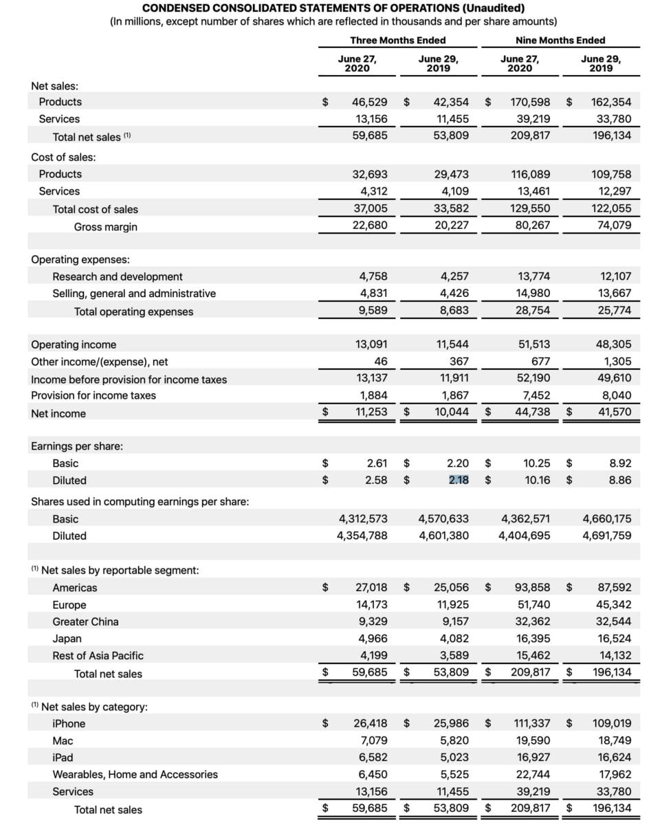 Apple-Quartalszahlen im Detail