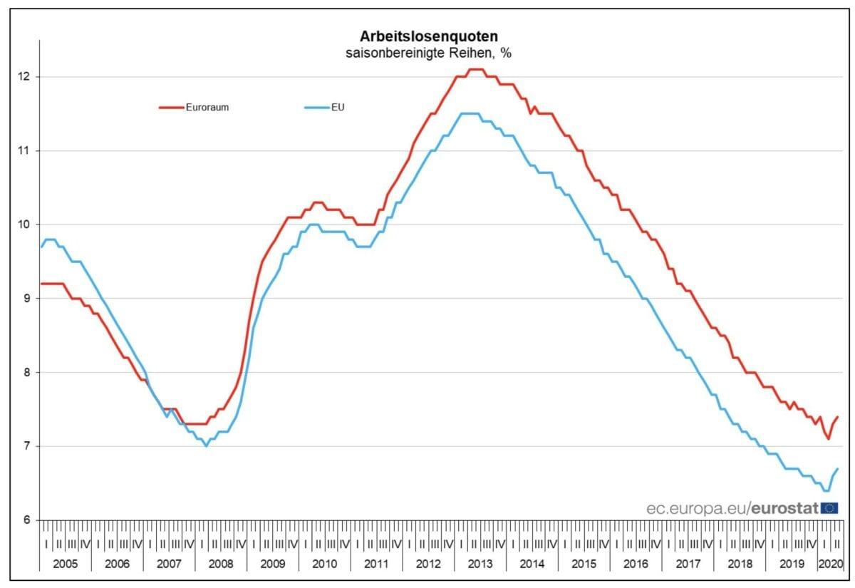 Dieser Chart zeigt die Arbeitslosigkeit im Verlauf der letzten Jahre