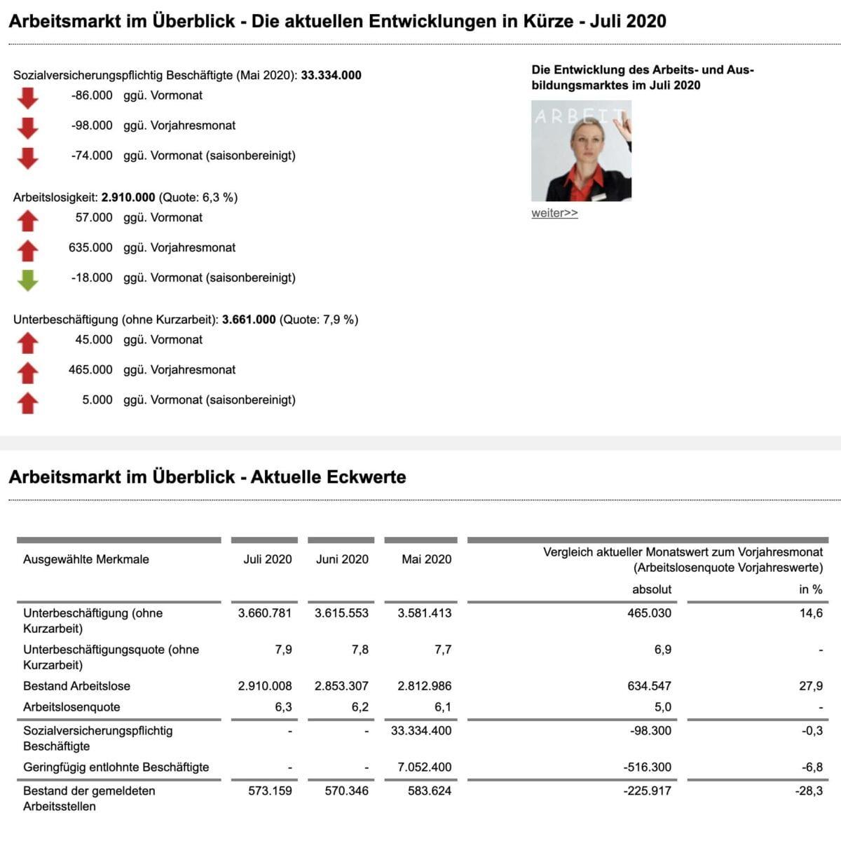 Aktuelle Detaildaten zur Arbeitslosigkeit in Deutschland im Monat Juli