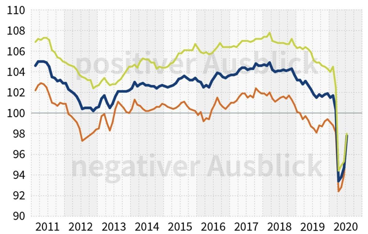Barometer für den deutschen Arbeitsmarkt