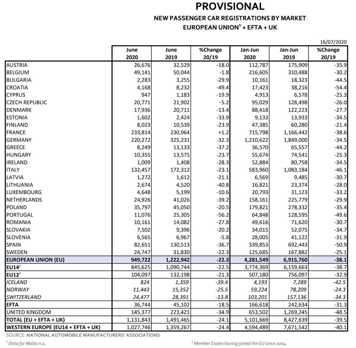 Datenblatt für Autozulassungen in der EU
