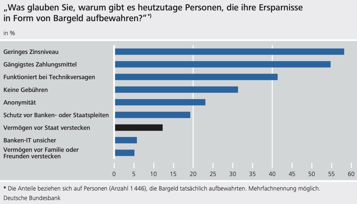 Tabelle mit Umfrageergebnissen der Bundesbank zum Thema Bargeld