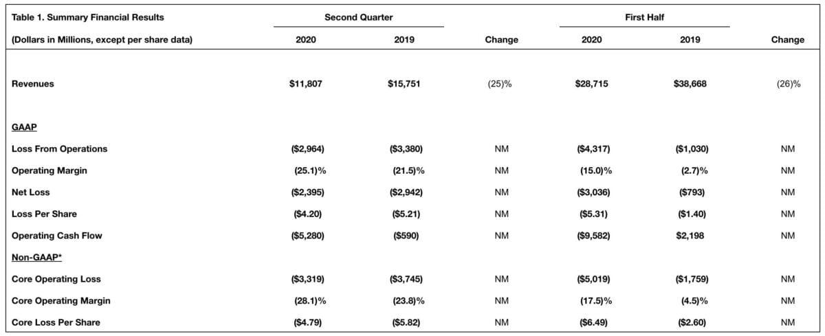 Boeing-Quartalszahlen im Detail