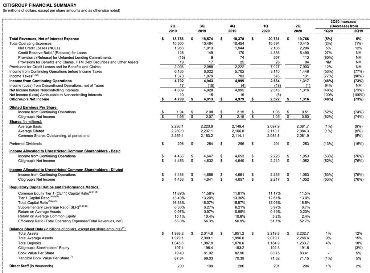 Citigroup Finanzdaten