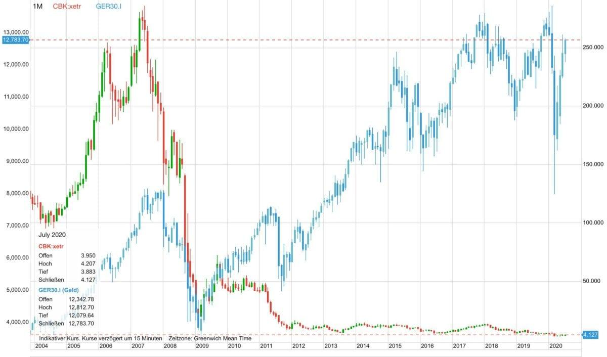 Chart zeigt Commerzbank-Aktie seit 2004 gegen den Dax